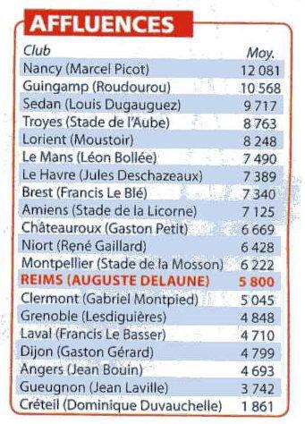 2004 Ligue 2 Statistiques de la saison 2004-2005 , le 31 mai 2005