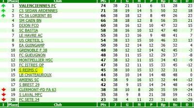 RECAPITULATIF de la saison 2005-2006