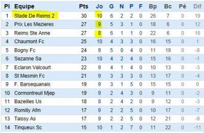 2012 DH J08 REIMS PRIX les Mézieres 2-0, le 18 novembre 2012