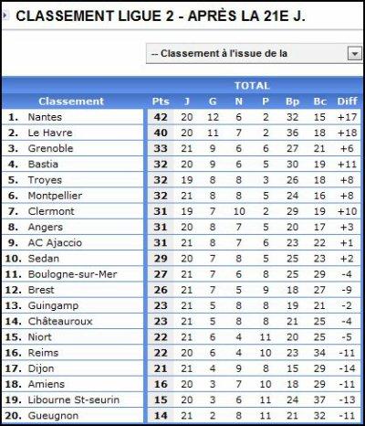 2007 Ligue 2 J21 REIMS GRENOBLE 3-4 , le 18 janvier 2008