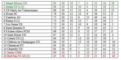 RECAPITULATIF de la saison 2001-2002