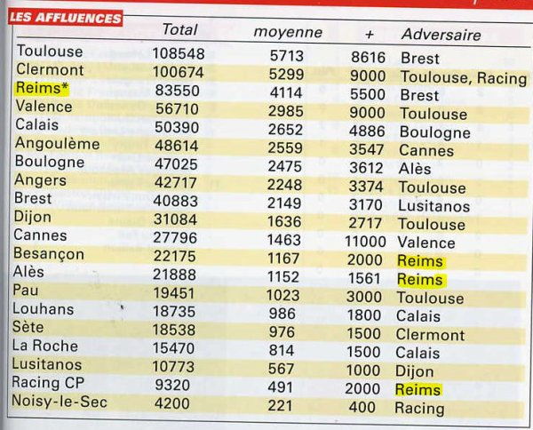 2001 NATIONAL  Saison 2001-2002 STATISTIQUES, le 31 mai 2002