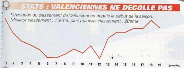 2000 NAT J20 REIMS VALENCIENNES 1-1, 13 janvier 2001