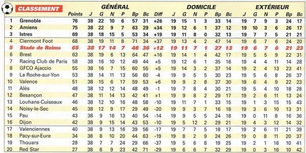RECAPITULATIF de la saison 2000-2001