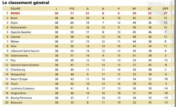 RECAPITULATIF de la saison 2003-2004