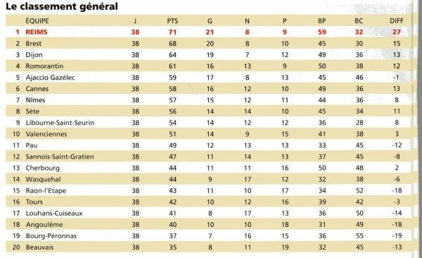 2003 NATIONAL  Saison 2003-2004  STATISTIQUES, le 31 mai 2004