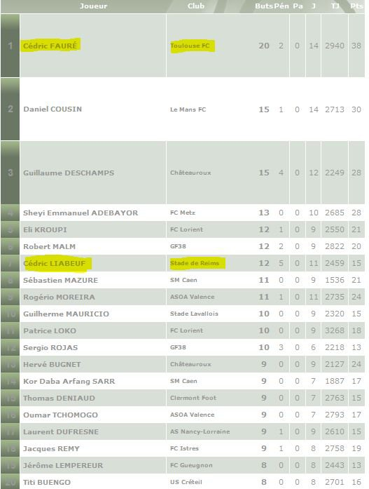 2002 LIGUE 2  Saison 2002-2003  STATISTIQUES, le 31 mai 2003