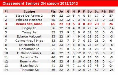 2012 DH J22 REIMS B REIMS SAINTE ANNE , l'avant match , le 12 mai 2012