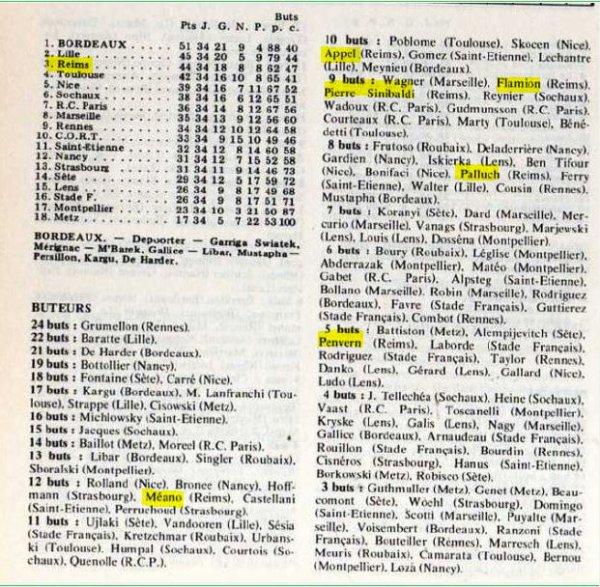 1949 D1 STATISTIQUES DE LA SAISON 1949-1950 , le 30 juin 1950