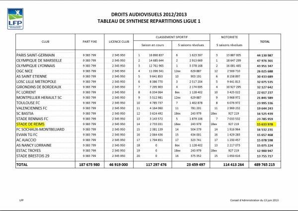 2012 REIMS DROITS TV, SAISON 2012-2013,  le 31 mai 2013