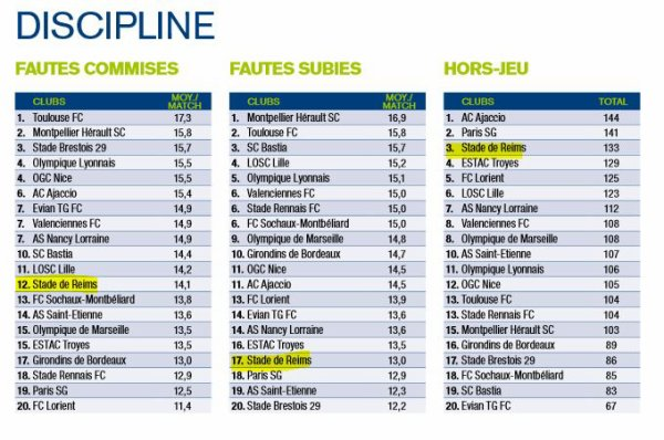 2012 Ligue 1 Statistiques 2012-2013, Données générales Ligue1,  le 31 mai 2012