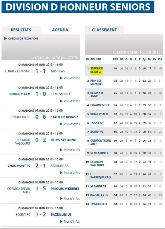 2012 DH J24 TINQUEUX REIMS 0-6, le 16 juin 2013