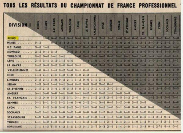 1959 Statistiques de la saison 1959-1960 , le 31 mai 1960