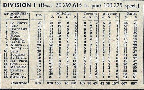 1951 D1 J21 LENS REIMS 3-1, le 6 janvier 1952
