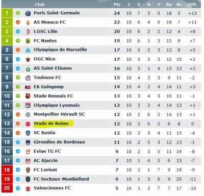 2013 Ligue 1 J10 REIMS TOULOUSE 1-2, les + du Blog, le  19/10/2013