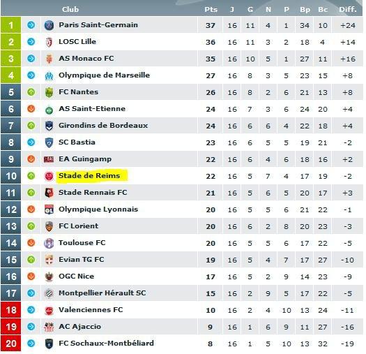 2013 Ligue 1 J16 SOCHAUX REIMS 0-2, les + du blog , le  05/12/2013