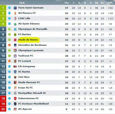 2013 Ligue 1 J20 LILLE REIMS 1-2 , le 12 janvier 2014