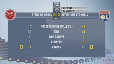 2013 Ligue 1 J21 REIMS LYON 0-2 , le live , le 19 janvier 2014