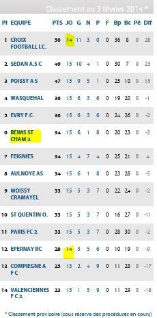 2013 CFA2 J15 REIMS B WASQUEHAL 2-1 ,  2 Février 2014