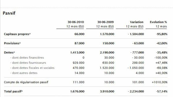 2009 REIMS : Etats financiers SASP , le 30 juin 2010