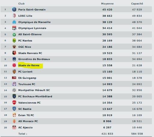 2013 Ligue 1 Statistiques 2013-2014, Delaune et ses supporters, le 31 mai 2014