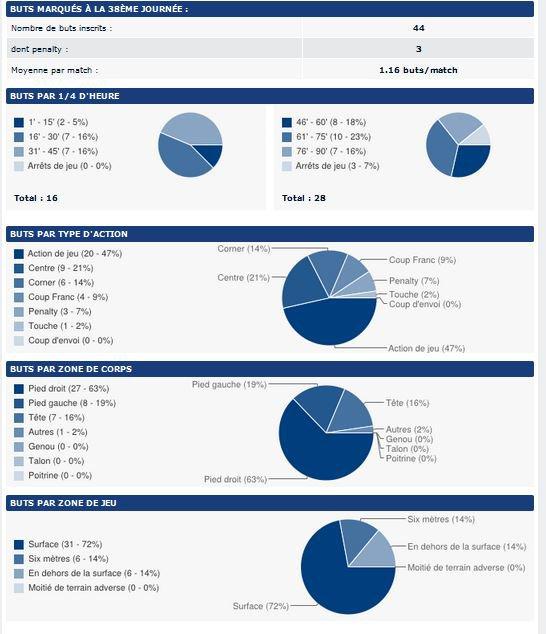 2013 REIMS : Statistiques 2013-2014, les buteurs rémois, le 31 mai 2014