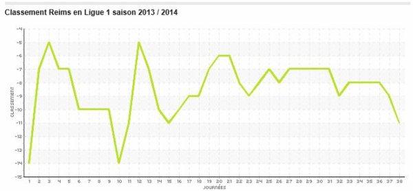 2013 REIMS : Statistiques 2013-2014, les Classements généraux, le 31 mai 2014