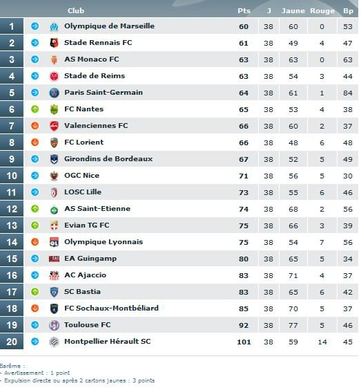 2013 Ligue 1 Statistiques 2013-2014, Fairplay et Cartons, le 31 mai 2014