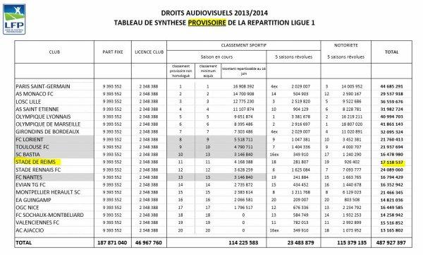 2013 REIMS DROITS TV, SAISON 2013-2014, le 31 mai 2014