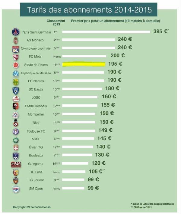 2014 Abonnements : REIMS , Européen mais à quel prix, le 13/06/2014