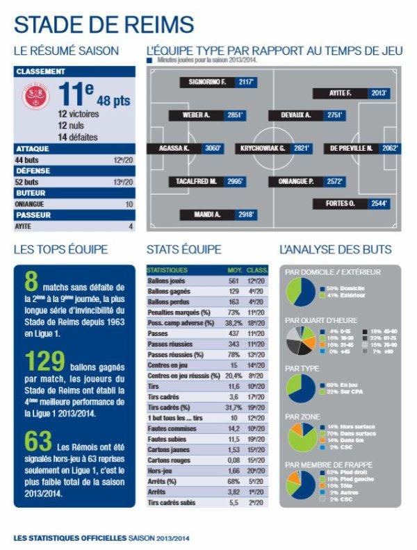 2013 REIMS : Statistiques 2013-2014, les Statistiques LFP, le 31 mai 2014