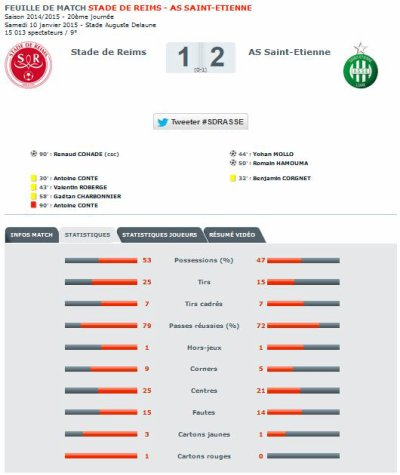 2014 Ligue 1 J20 REIMS SAINT-ETIENNE 1-2, les + du Blog,  12/01/2015