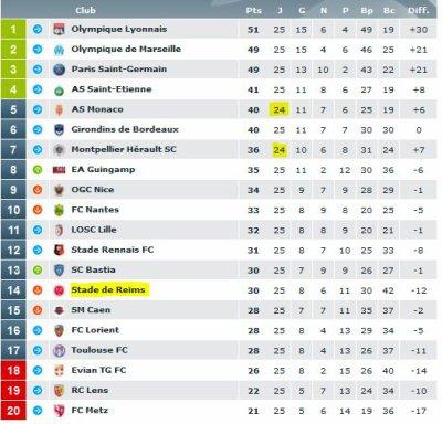 2014 Ligue 1 J25 MARSEILLE REIMS 2-2,  les + du Blog, le 15/02/2015