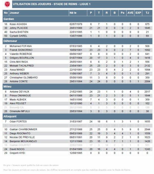 2014 Ligue 1 J29 MONTPELLIER REIMS , DISCIPLINE, le 16/03/2015
