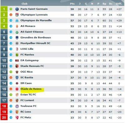 2014 Ligue 1 J30 REIMS MONACO 1-3 ,les + du blog,  le 24/03/2015