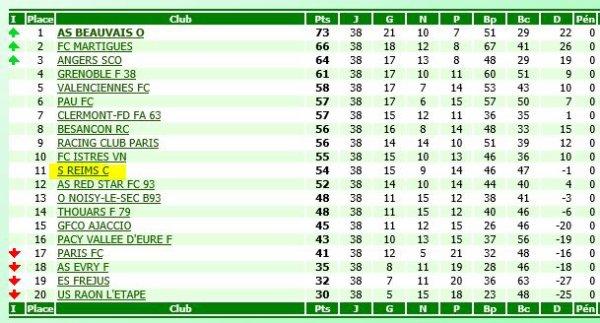 RECAPITULATIF de la saison 1999-2000