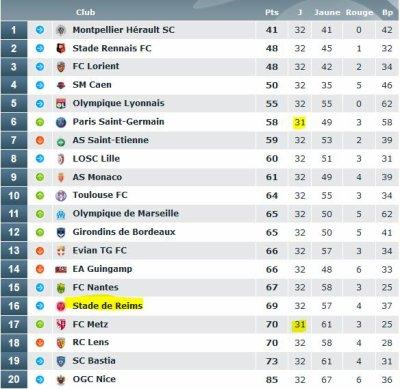 2014 Ligue 1 J32 REIMS NICE , DISCIPLINE, le 13/04/2015