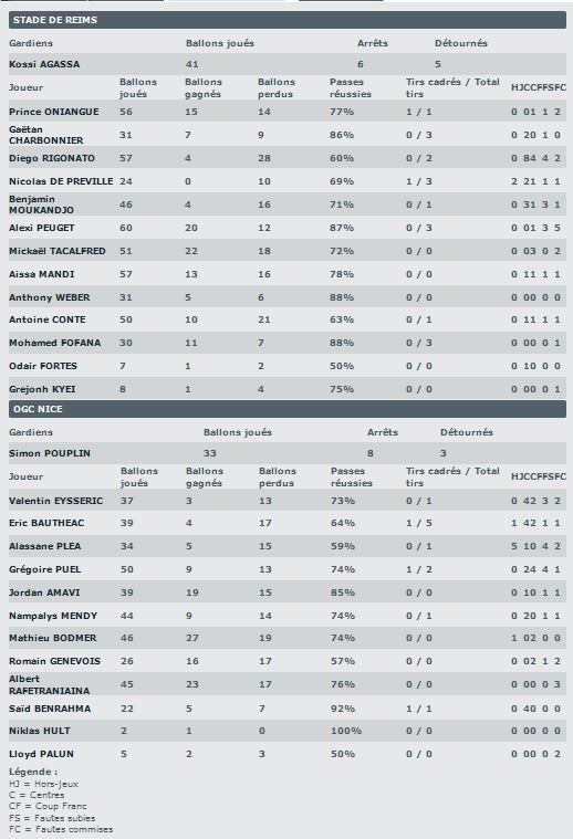 2014 Ligue 1 J32 REIMS NICE 0-1, les + du blog , le  15/04/2015