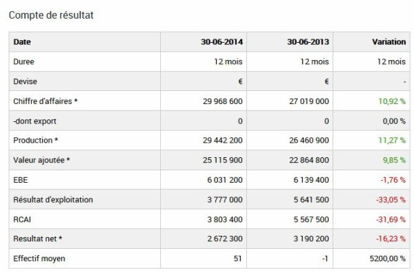 2013 REIMS : Etats financiers SASP , le 30 juin 2014