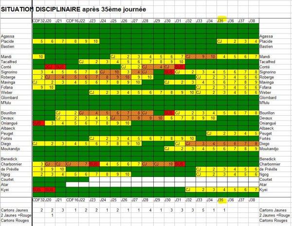 2014 Ligue 1 J35 GUINGAMP REIMS,  Discipline le  05/05/2015