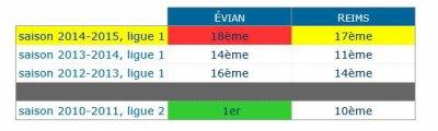 2014 Ligue 1 J36 EVIAN TG REIMS, l'avant match, le 08/05/2015