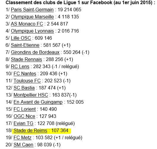 2014 REIMS et les réseaux sociaux, le 01/06/2015
