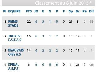 2014 Reims Féminines Barrage J06 EPINAL  REIMS 1-4, le 07/06/2015