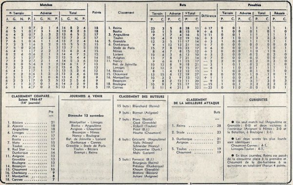 1967 D2 J14 REIMS NANCY 1-0, le 05/11/1967