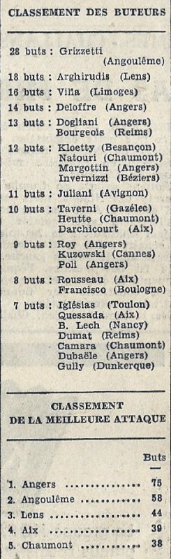 1968 D2 J22 REIMS TOULON 3-0,le 19/01/1969