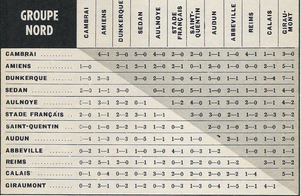 1965 CFA EFFECTIF et RESULTATS , le 30/06/1966