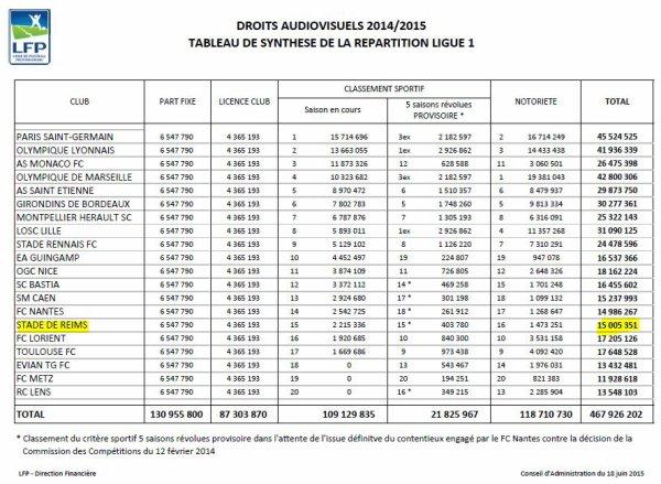 2014  REIMS DROITS TV, Saison 2014-2015, le 31 mai 2015