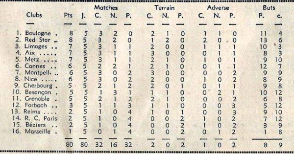 1964 D2 J05 AIX en PROVENCE REIMS 1-0, le 27/09/1964