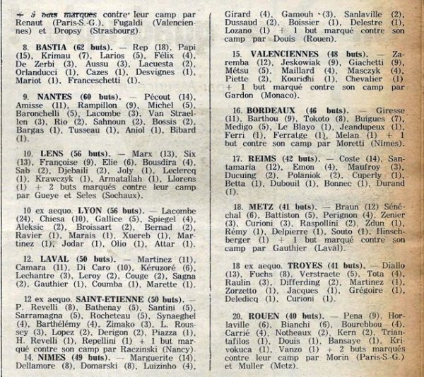 1977 D1 Les Statistiques de la saison 1977-1978, le 31/051978