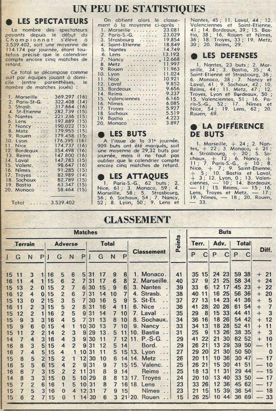 1977 D1 J31 REIMS NICE 0-0, le 11/03/1978